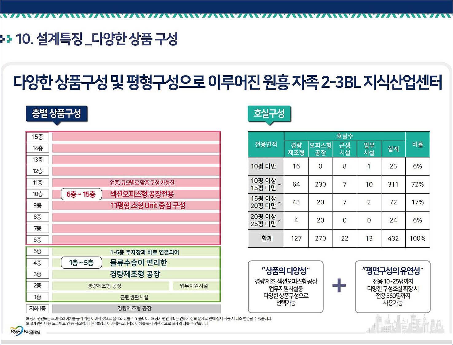 원흥 지식산업센터_특화설계6